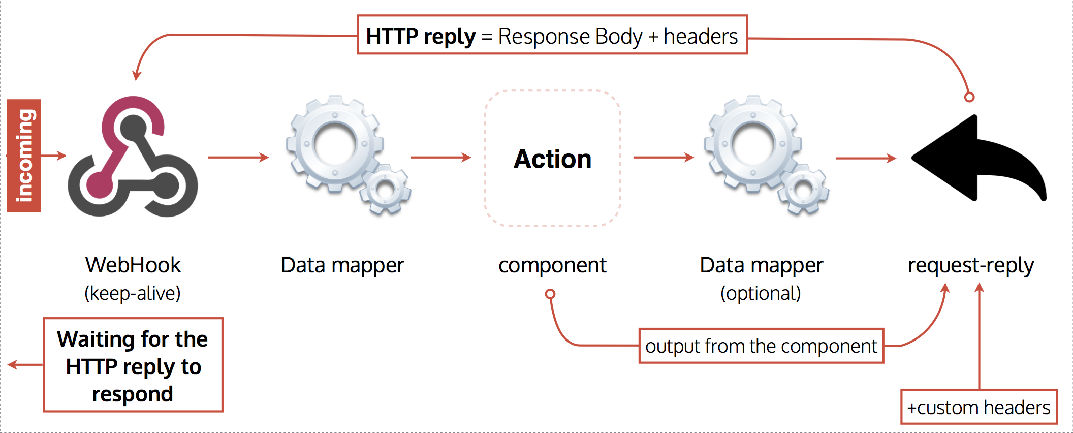 HTTP Reply: enabling the two-way messaging conversation